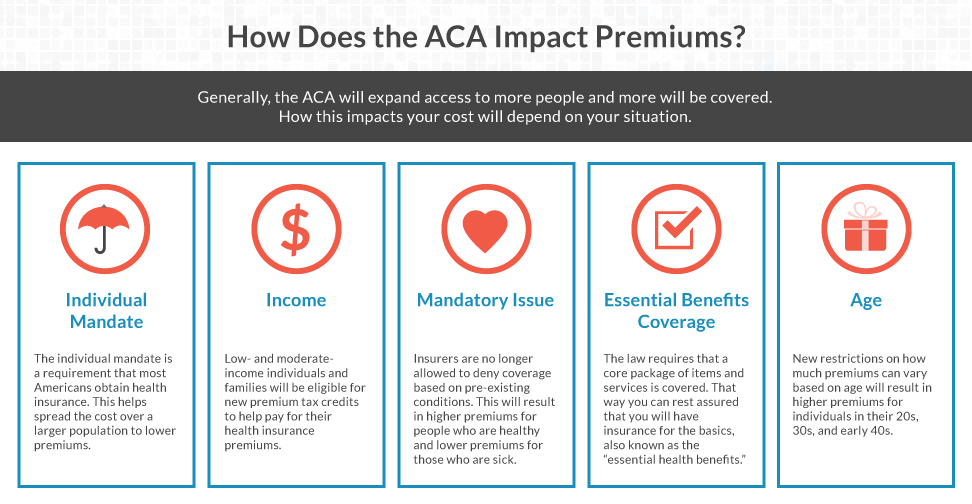 How Does the ACA Affect Insurance Premiums?