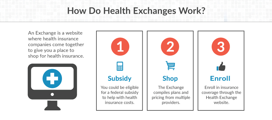How the Insurance Exchanges Work