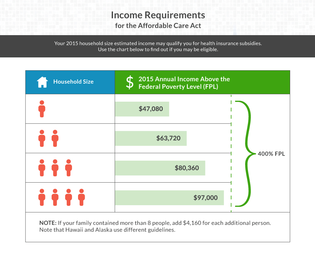 Income Requirements for ACA