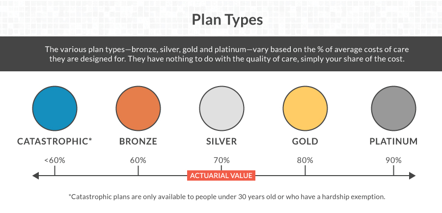ACA Plan Types