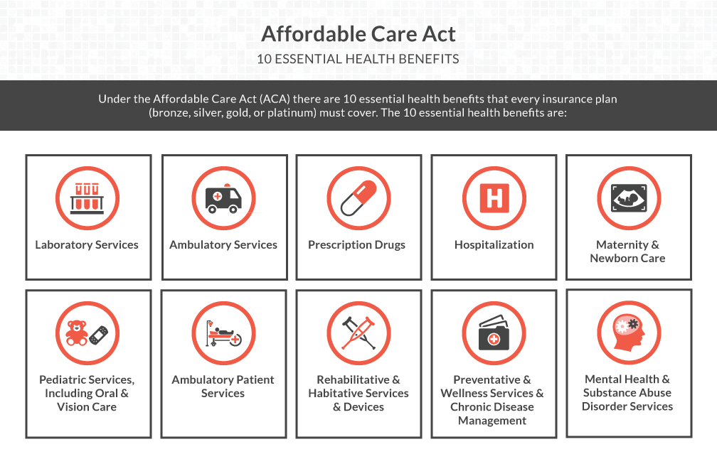 10 Essential ACA Benefits